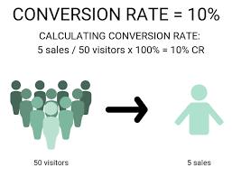 Com'è il Cross Conversion del tuo negozio?